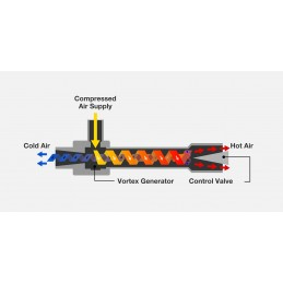 Suministros Errekalde tubo vortex